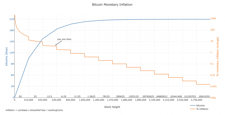 bitcoin-monetary-inflation.png