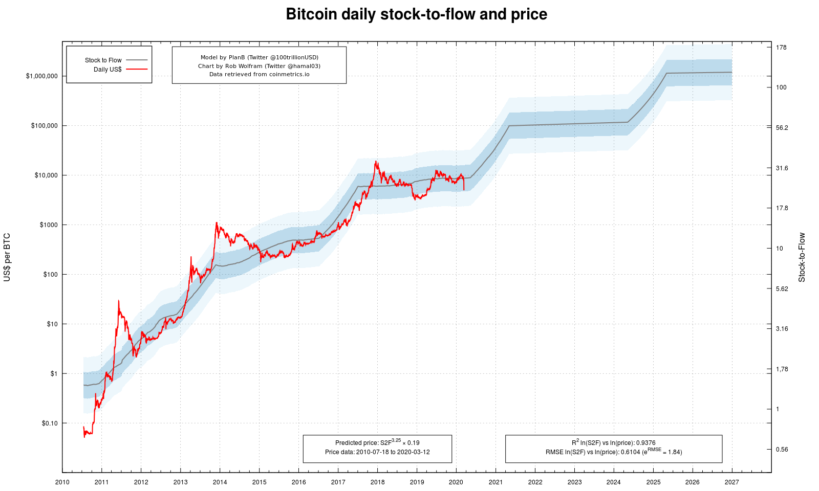 Bitcoin daily stock-to-flow price