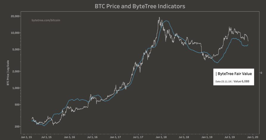 bytetree-fair-value.png